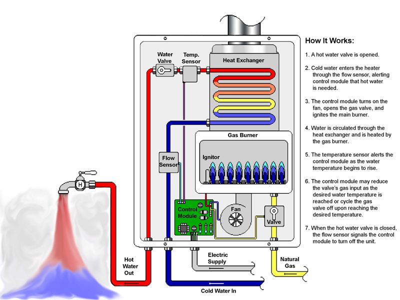 Tankless Water Heater How It Works Graphic Chart
